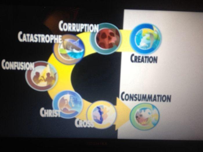 Ignorance from the Bill Nye vs Ken Ham debate on Creationism Religion Agnostic Bill Nye
