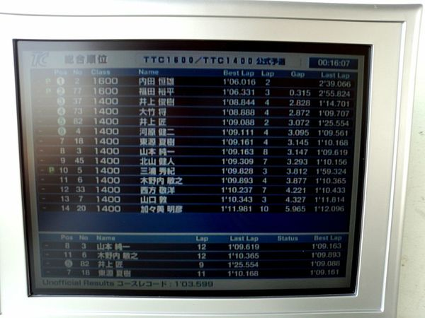 TTC1400予選、終了。 Circuit Race Tukuba
