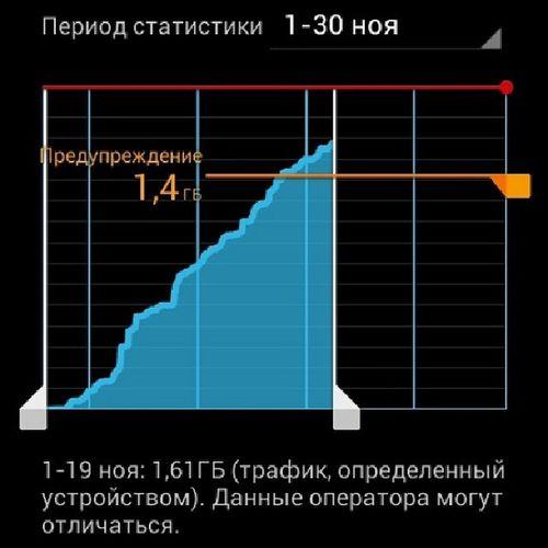 жесть за 19 дней телефон нажрал 1,6 гигов. Это все ваш  инстаграм Instagram 3g mobile traffic internet hdspa megafon