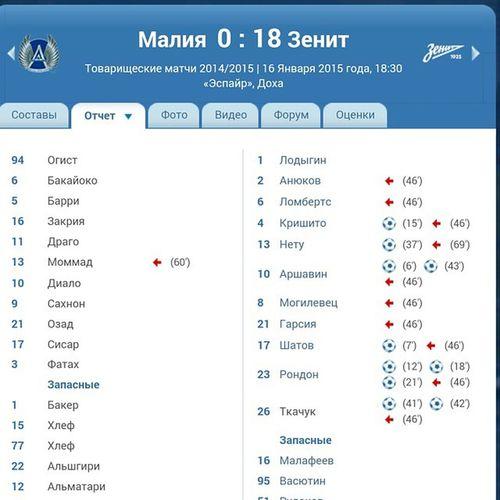 """Товарищеский матч в Катаре. 18:0 в пользу """"Зенита""""."""