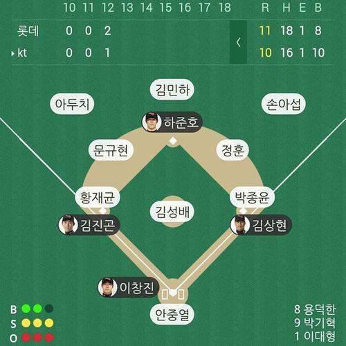 んー残念。KT ... 韓国野球