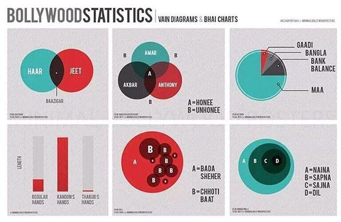 Bollywood Maths Ddlj Srk Dilwale Merepaasmaahai Venn Diagrams Piecharts Bar Graphs Shahrukhkhan Deewar Baazigar Amarakbaranthony