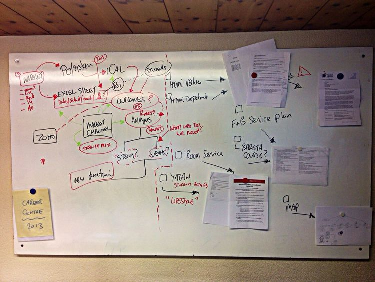 My creative white board session ?, some great ideas! Mindmap Process Design